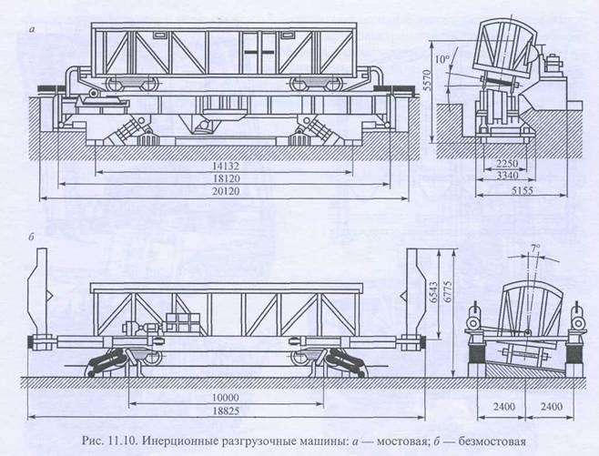 Инструкция по разгрузке полувагонов