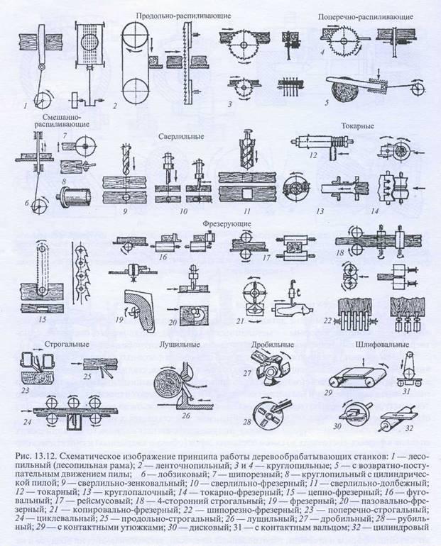 технологических процессов