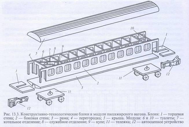 вагонов и производстве их