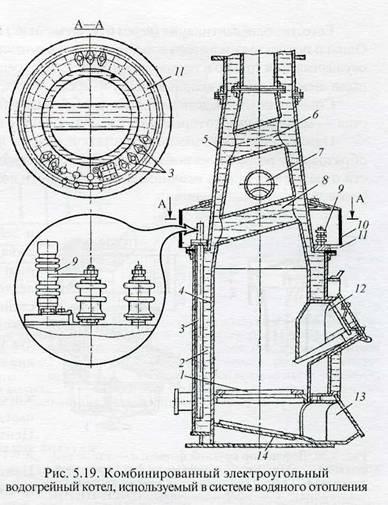 Схема вагонного котла