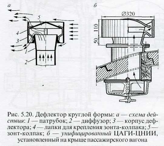 Механическая вентиляция в