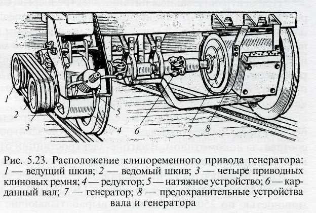 Редукторно-карданные приводы