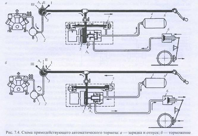 7.5 Тормозное оборудование